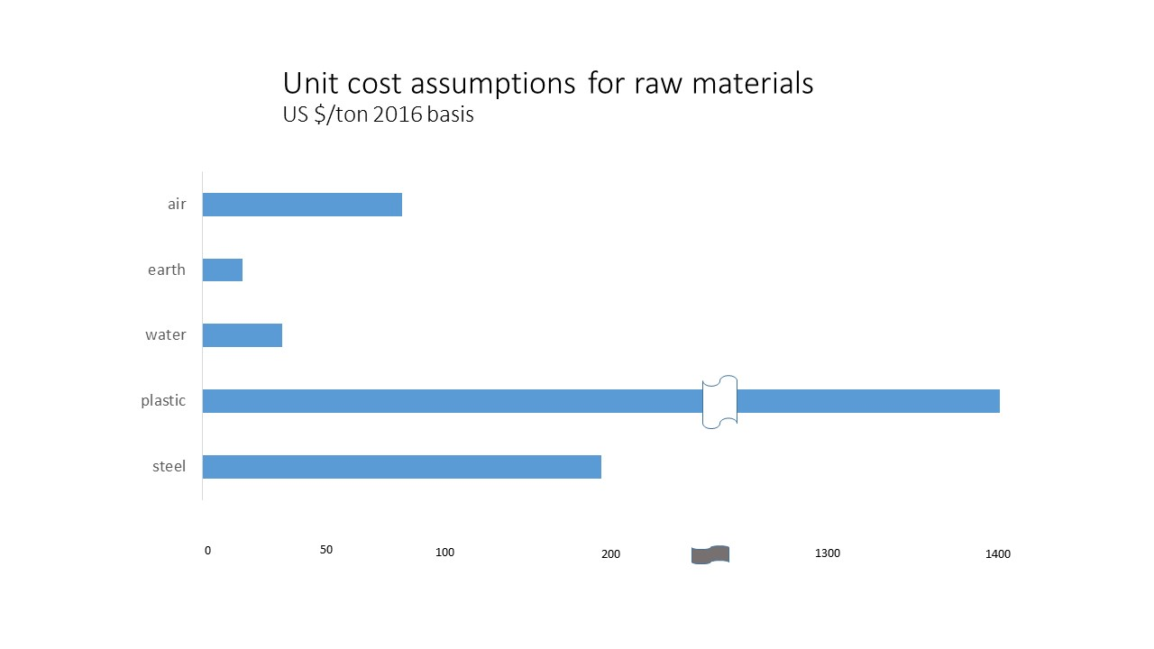 Unit cost assmputions for raw materials