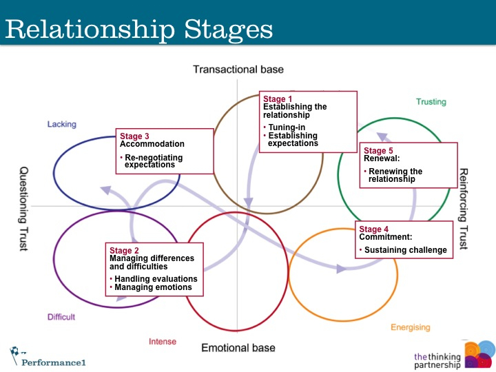 psychology of relationships the stages a relationship