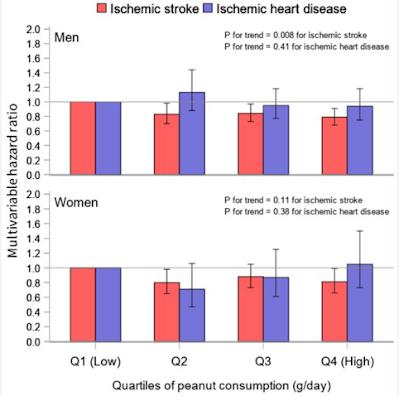 ピーナッツ消費量と脳梗塞