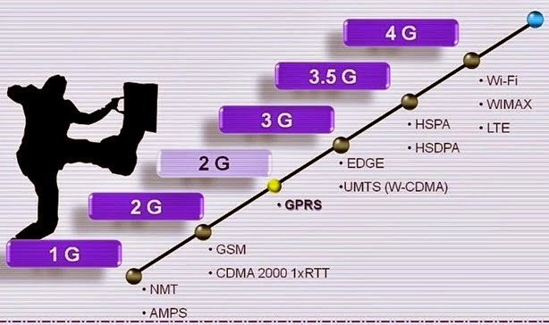 Arti 1G, 2G, 2.5G, 3G, dan 3.5G