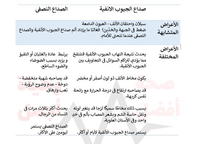 جدول يوضح الفرق بين الصداع النصفي وصداع الجيوب الأنفية