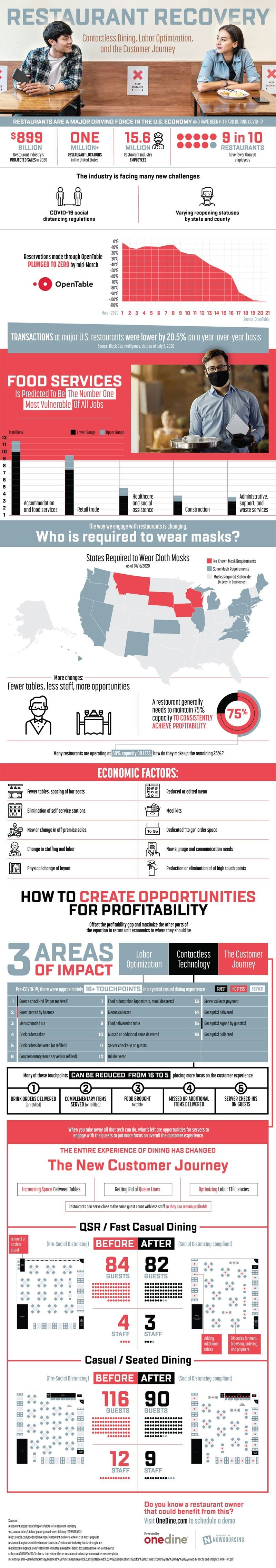 Restaurant Recovery: Contactless Dining, Labor Optimization and the Customer Journey #infographic