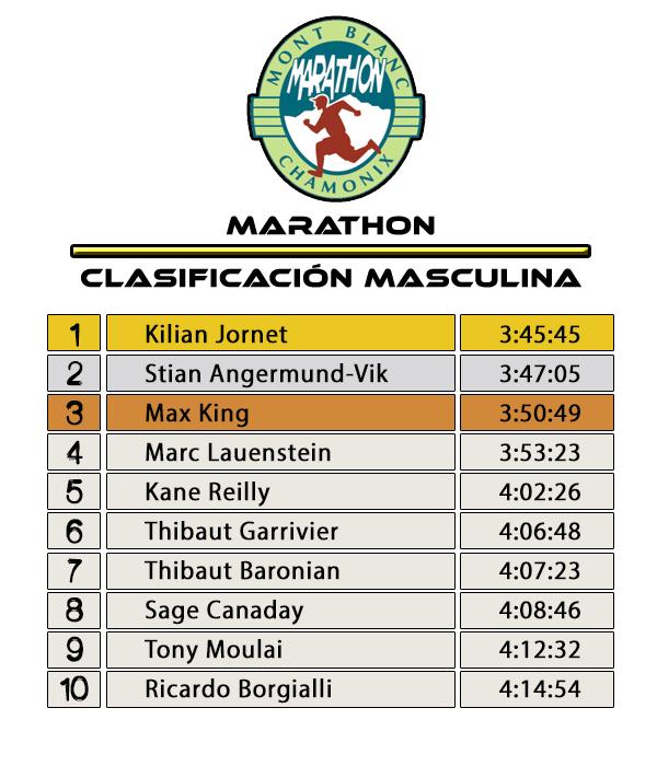 Clasificación Masculina Marathon du Mont-Blanc