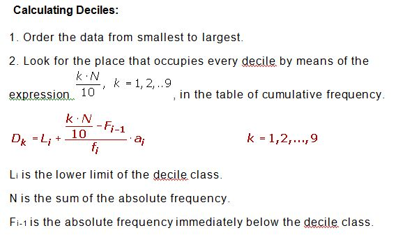 Quartiles, Deciles and Percentiles