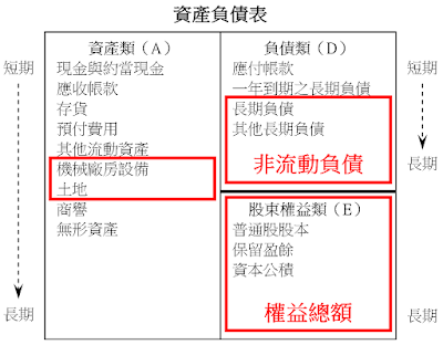 長期資金佔不動產、廠房及設備比率(長期資金佔固定資產比率)