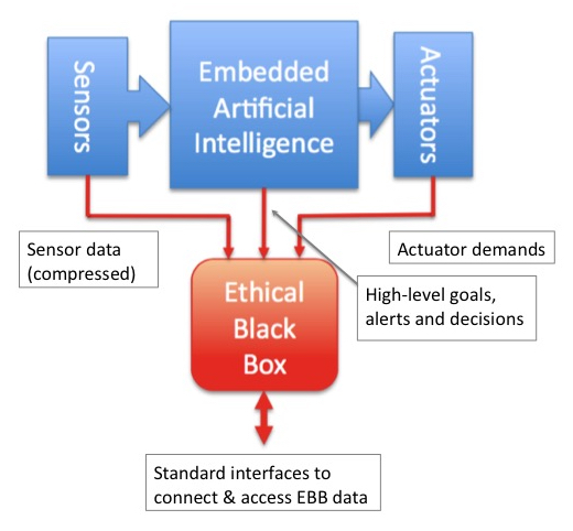 Box diagram of sensor, embedded artificial intelligence and actuation data being logged by the ethical black box