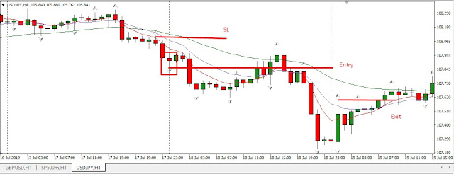 Price Action Fractal Scalping Trading System