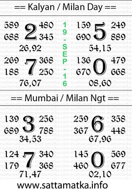 Kalyan Matka n Satta Matka Today Ank [19-Sept-2016]