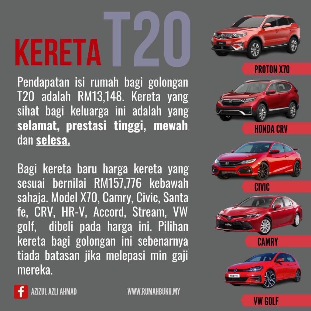 panduan beli kereta ikut gaji dan harga kereta t20