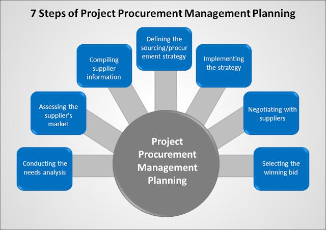 procurement management plan, procurement management planning