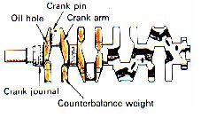 Poros Engkol (Crank Shaft)