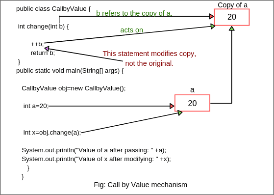 Call by Value and Call by Reference in Java