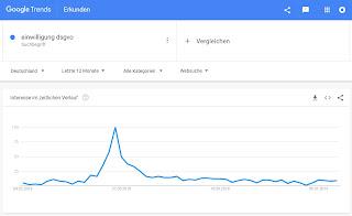 """Auswertung Google Trends zum Suchbegriff """"einwilligung dsgvo"""""""