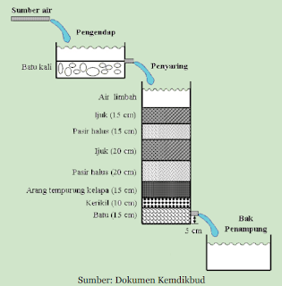 Skema Teknologi Pemurnian Air Sederhana