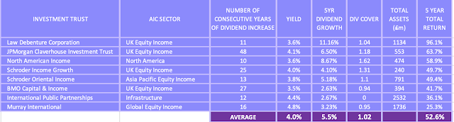 Table showing top performing income investment trusts