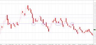 support resistance chart 4