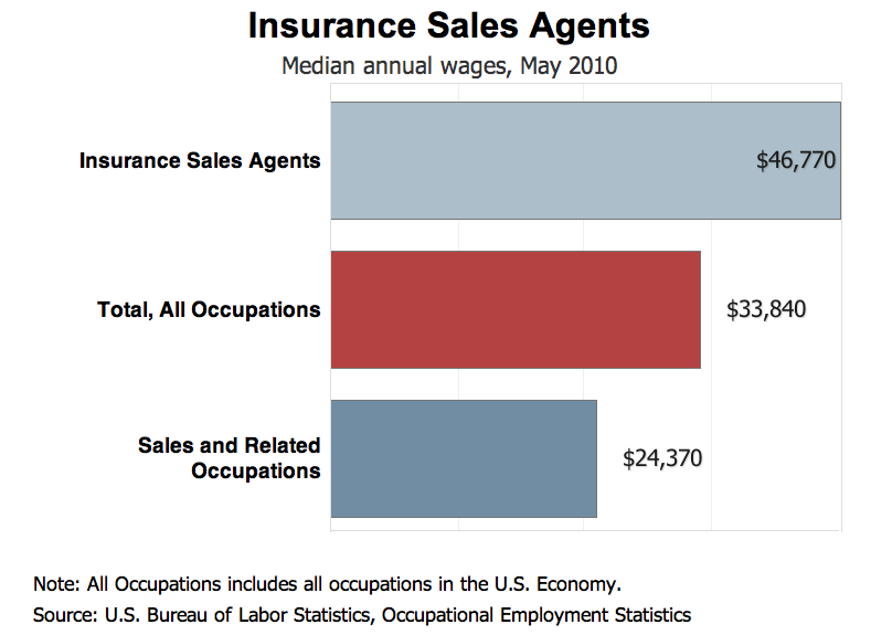 Farmers Insurance Agent Salary Insurance Agent Salary Guide