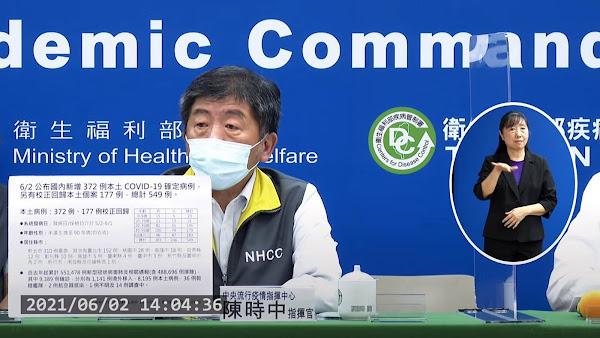 國內疫情6/2新增372確診及177校正回歸 12人染疫病逝