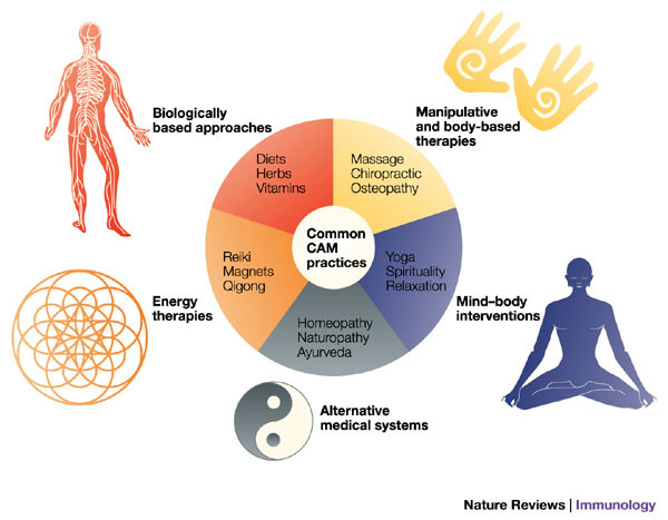 Different types of holistic healing