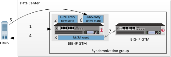Load Balancers In Your Network :F5- LTM And GTM