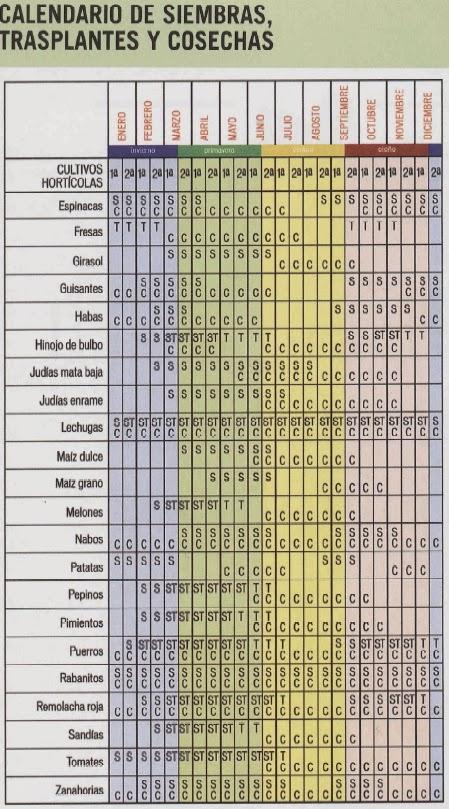 La Huertina De Toni Calendario De Siembra.Mi Huerto Ecologico Calendario De Cultivos Duracion Y Rotaciones
