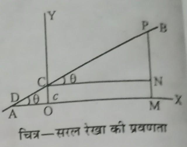 रेखीय ग्राफ व ढाल का परिकलन ( सरल रेखा ), सरल रेखा का ढाल या प्रवणता |