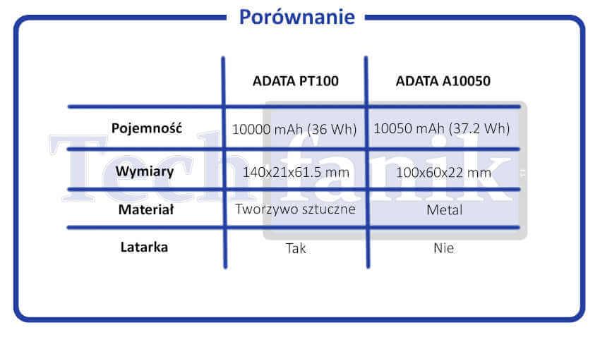 Adata PT100 i A10050 porównanie parametrów