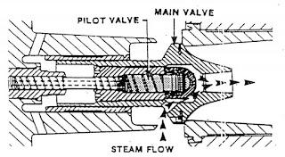MSV dengan Pilot valve
