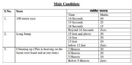 rajasthan si bharti 2021 physical male