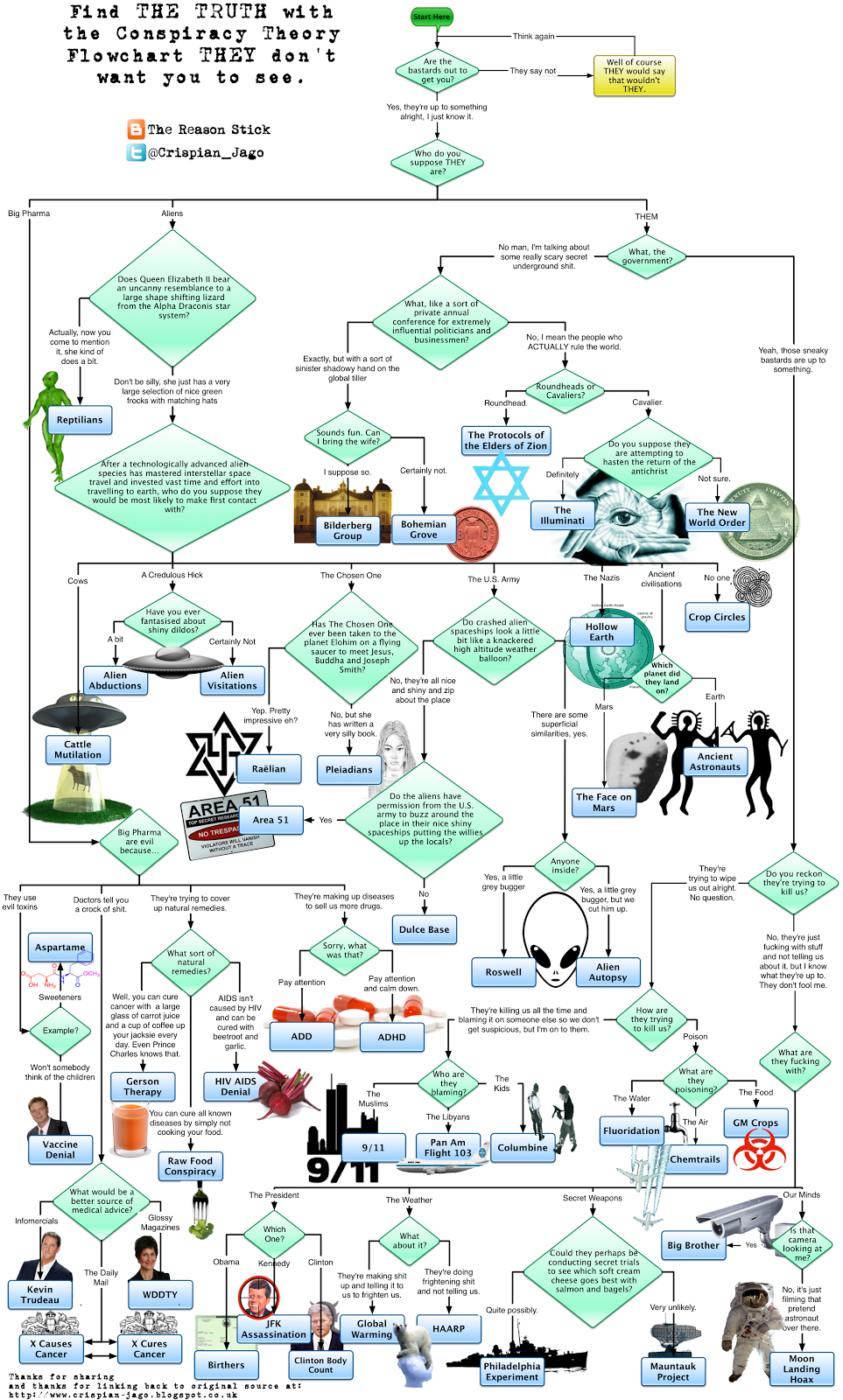 The Reason Stick The Conspiracy Theory Flowchart Quot They