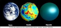 Tierra, Geoide y Elipsoide. Imágenes reales y la matemática