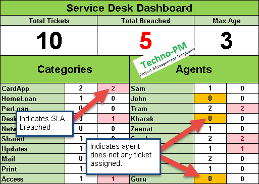 Help Desk Ticket Tracker Excel Spreadsheet Free Project Management - Sla dashboard excel template