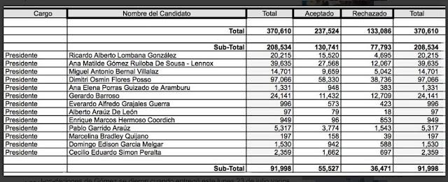 Firmas recogidas de candidatos independientes para la postulación a presidente Panamá
