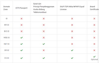 domain dengan biaya perpanjang mahal