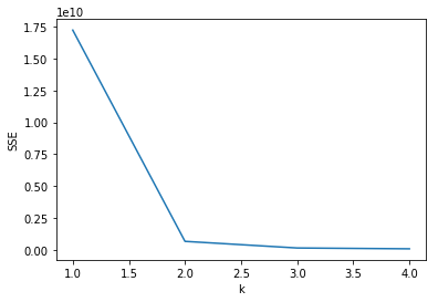 figure showing the line plot of  k values against SSE