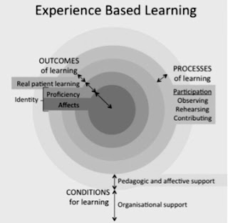 Experiential learning graphic