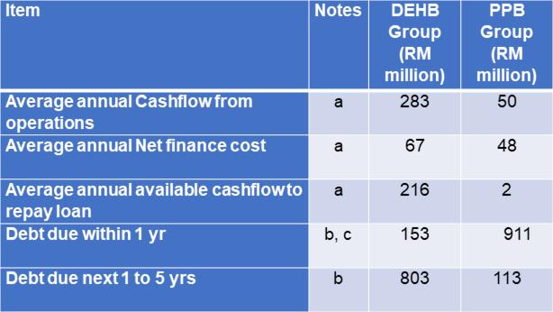 Dayang Financial position