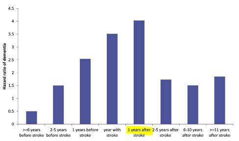 図:脳卒中前後での認知症リスク