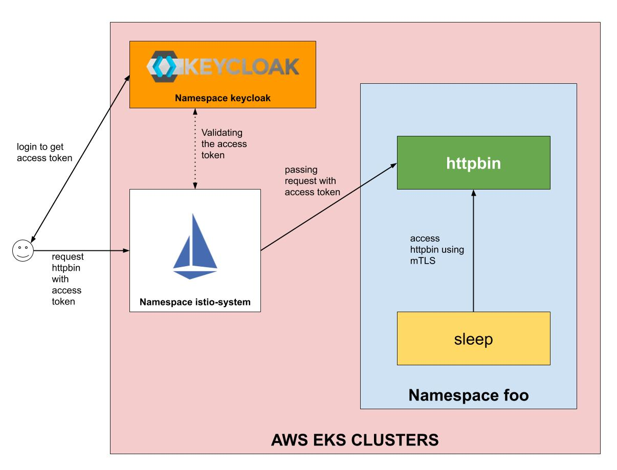 End-user authentication with Istio and KeyCloak on the AWS