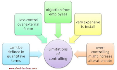 limitations of controlling