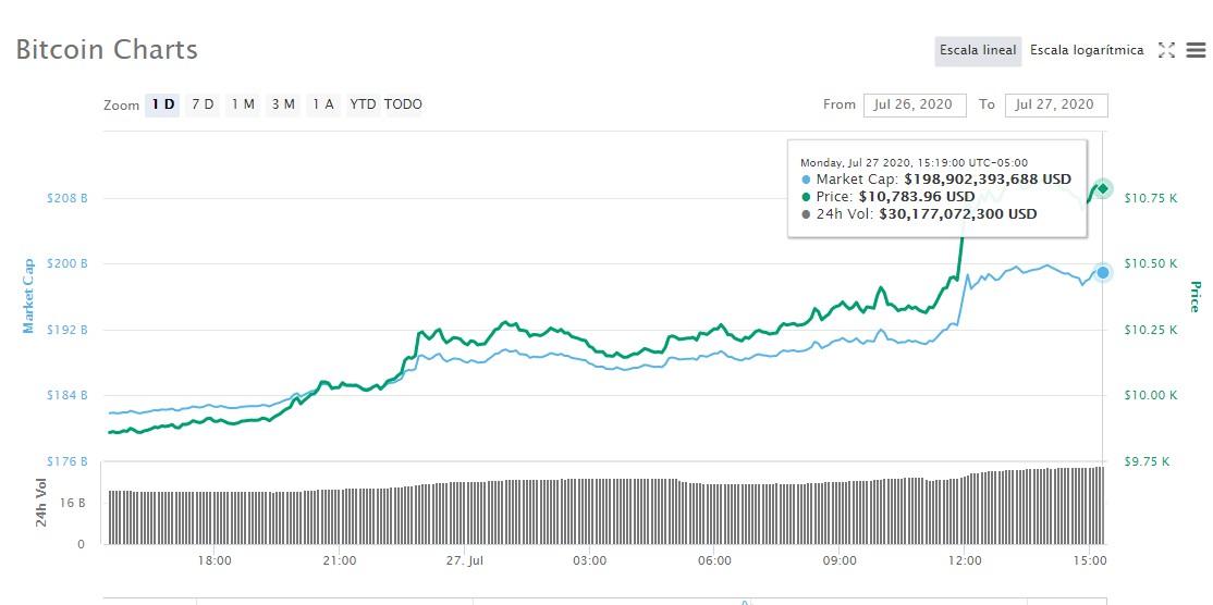 precio-del-bitcoin-hoy