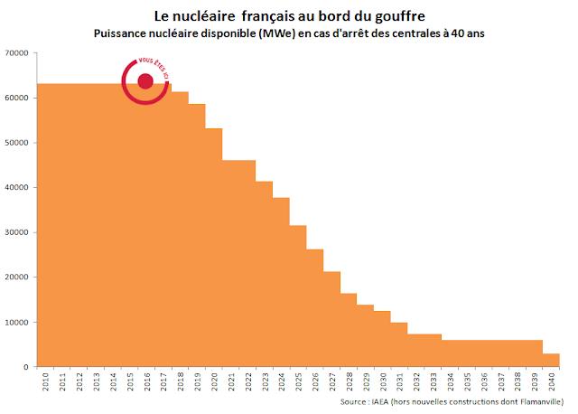Fermer les centrales nucléaires françaises à 40 ans = retirer la moitié de la puissance disponible avant 2025