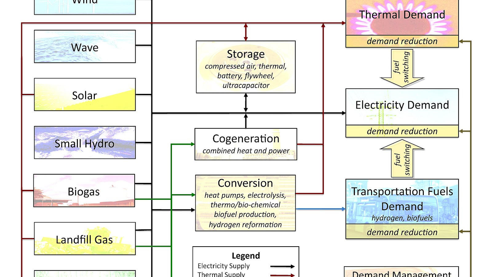 Alternative Energy Sources List