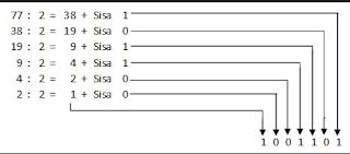 Cara menghitung bilangan hexa ke binary options betting college football week 12 schedule