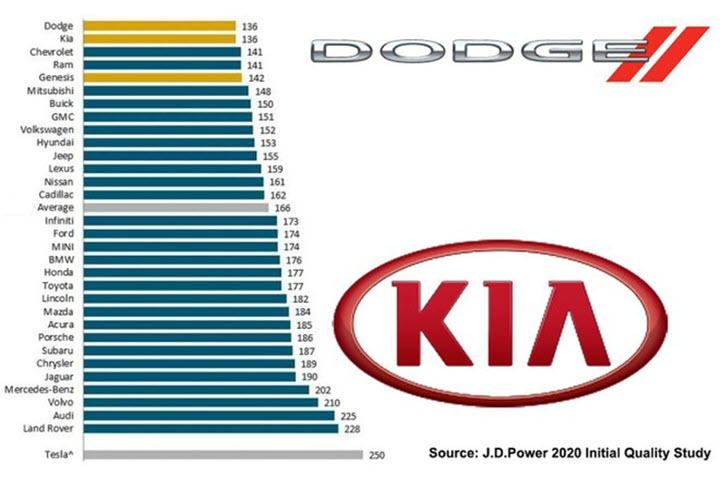 Ô tô Hàn Quốc, Mỹ ít bị lỗi hơn xe Đức, Nhật
