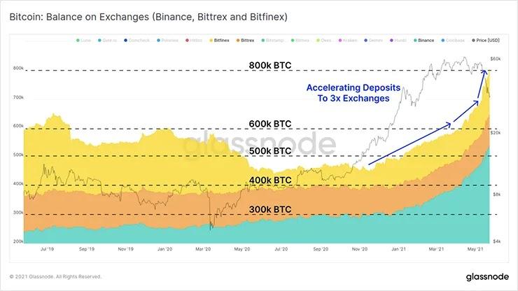 График валютных балансов