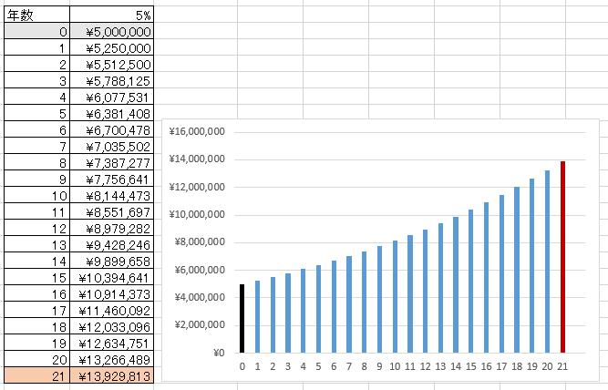 21年で13,929,813円