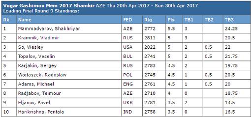 La grille finale du tournoi d'échecs de Shamkir 2017