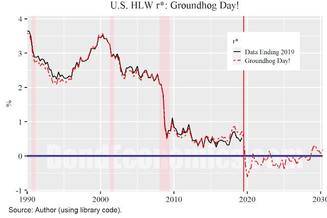 Chart: Groundhog Day r*
