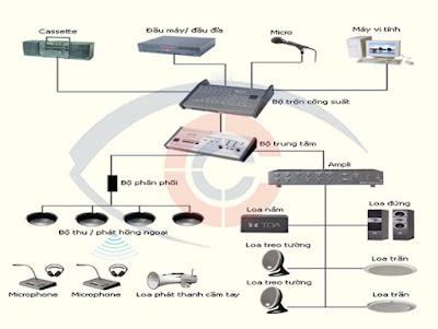 Sơ đồ lắp đặt hệ thống âm thanh TOA tại nhà xưởng do Camera Cộng Lực thiết kế và thi công lắp đặt.